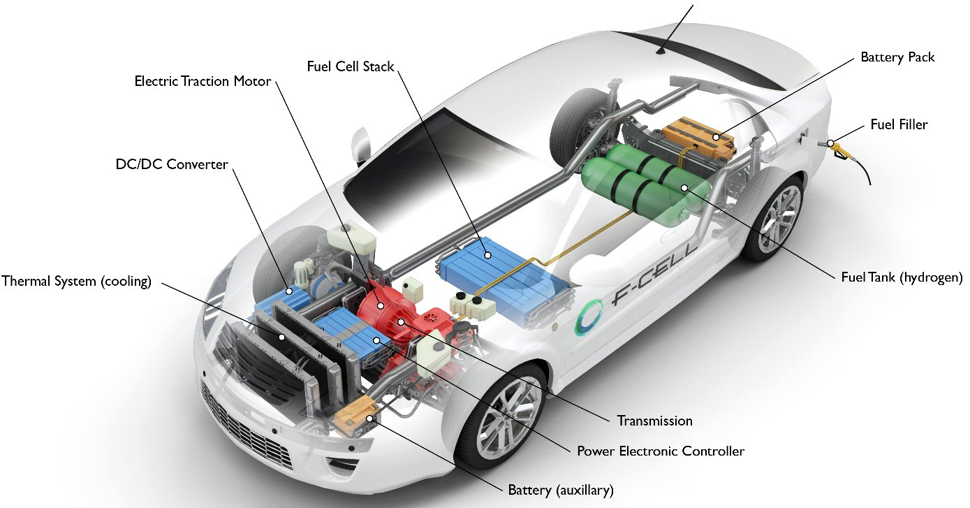 How a FCEV works? Main components of a fuel cell electric vehicle