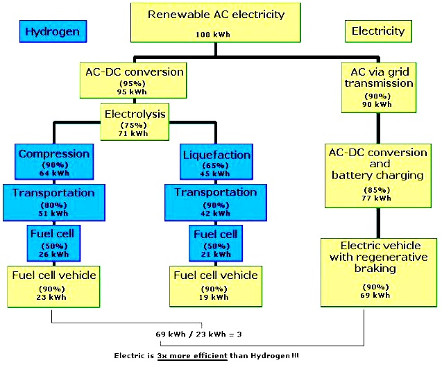 Hydrogen to electric traction versus battery storage to EV traction comparisson chart